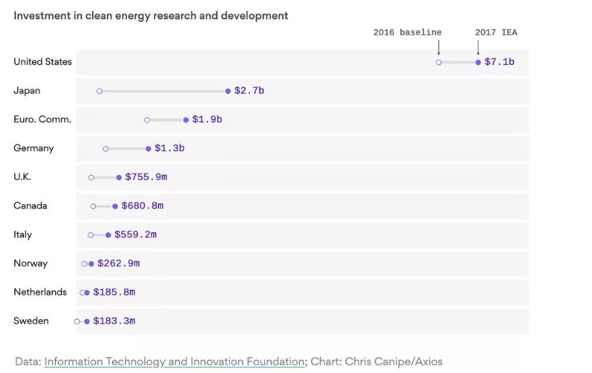 David Roberts - VOX-artikel - investering in clean energy R en D
